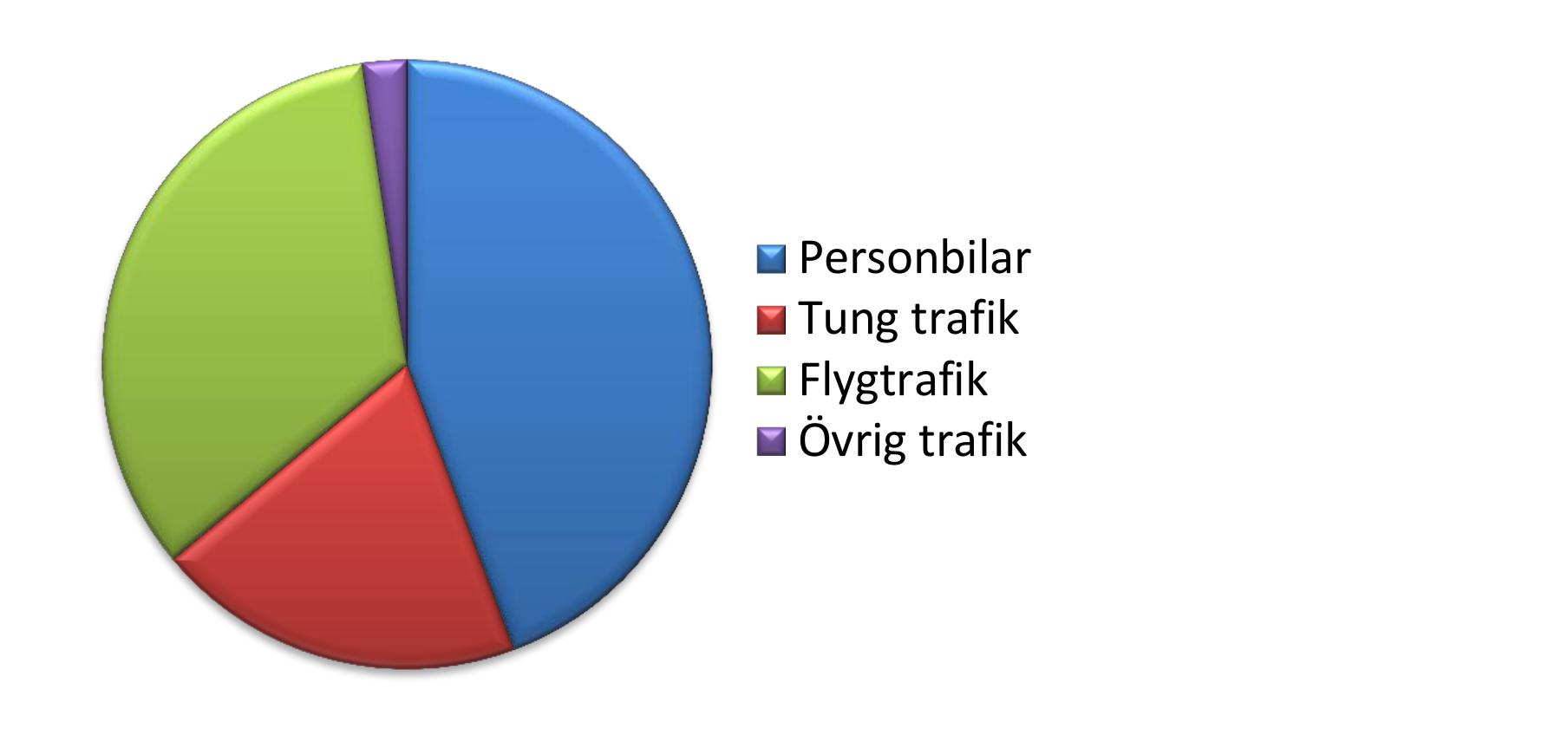 Sammanvägd bild av koldioxidutsläppen från transporter i Västerås, 2008. Grafik: Västerås kommun.