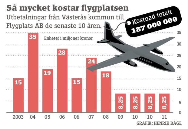 VLT 2012-01-13 Grafik Vasteras flygplats
