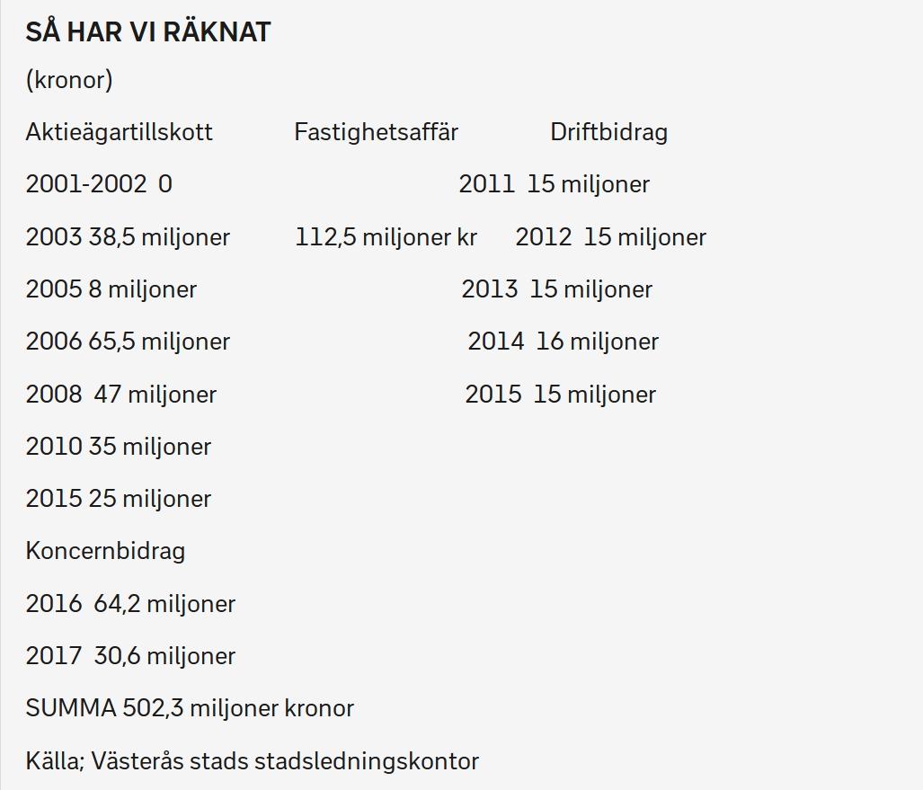 SVT:s granskning visar att Västerås flygplats kostat 502,3 miljoner kronor sedan 2001. Tabell: SVT
